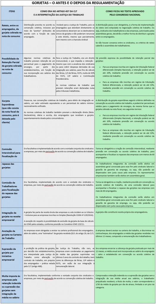 quadrocomparativo_gorjeta[1]